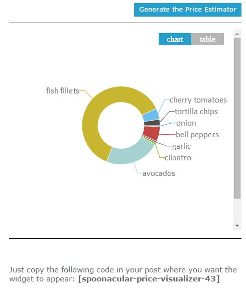 spoonacular widgets for wordpress