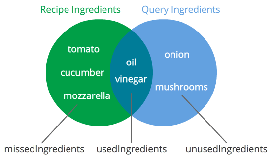 Food and recipe api documentation the api response will give you arrays of usedingredients missedingredients and unusedingredients for each returned recipe this diagram shows you what forumfinder Choice Image
